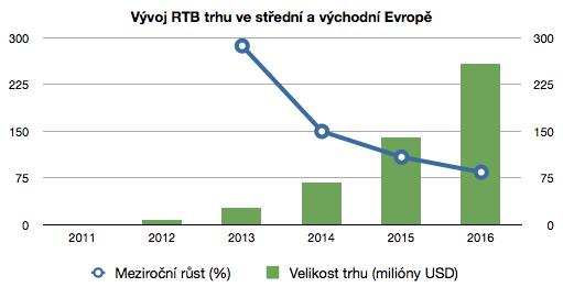 Objem RTB trhu v miliónech dolarů: 2011: 0, 2012: 7, 2013: 27, 2014: 67, 2015: 140, 2016: 258